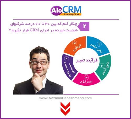 پیش شرط های لازم برای اجرای CRM در شرکت شما  بخش دوم