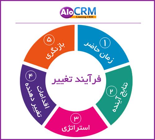 فرایند تغییر در CRM