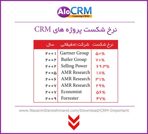 پیش شرط های لازم برای اجرای CRM در شرکت شما بخش اول