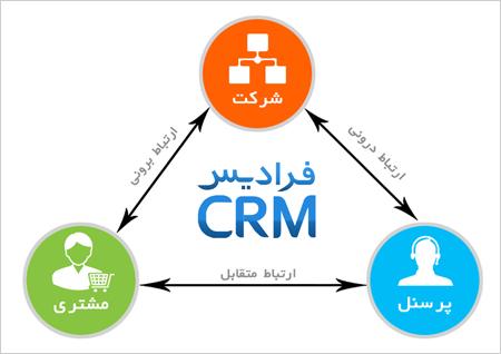 ارتباط از دیدگاه مدیریت ارتباط با مشتری CRM
