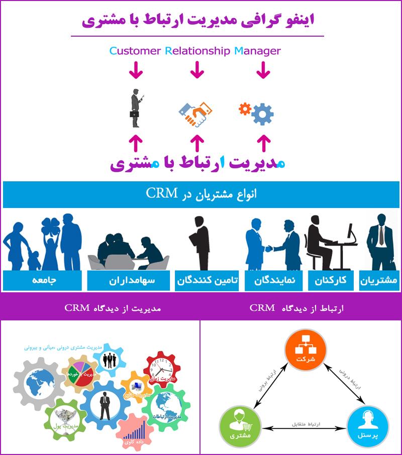 اینفوگرافی مدیریت ارتباط با مشتری