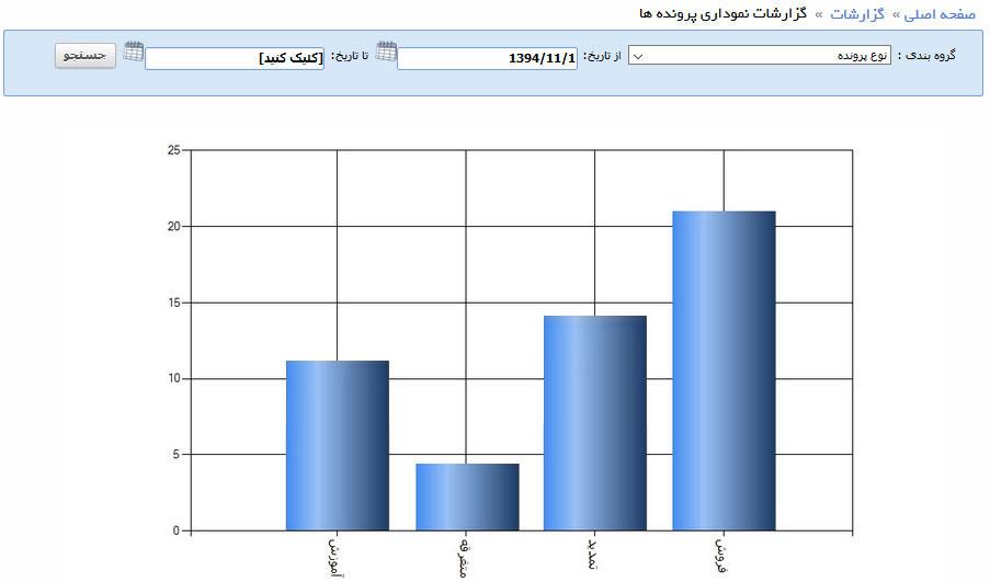 گزارشات نموداری فروش در نرم افزار فرادیس CRM