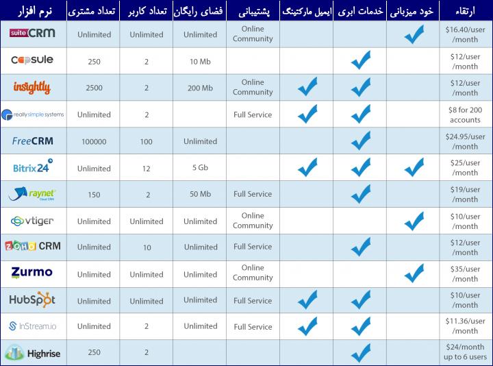 مقایسه نرم افزار CRM رایگان