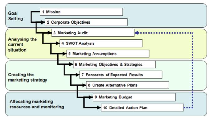 برنامه بازاریابی,شرح وظایف اصلی مدیر فروش